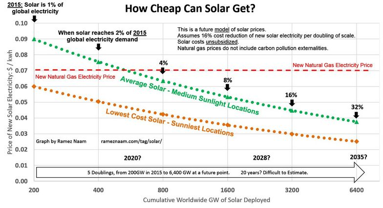 how cheep can solar panel prices get