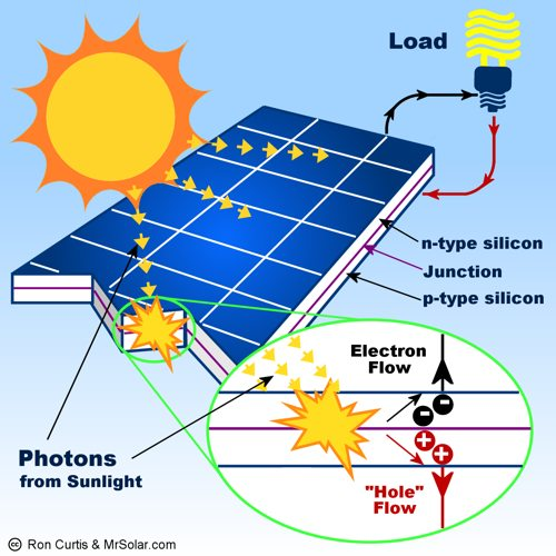 Live Science Pic - what are solar panels